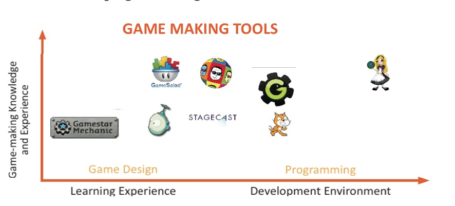 Modifies Game Making Tools
